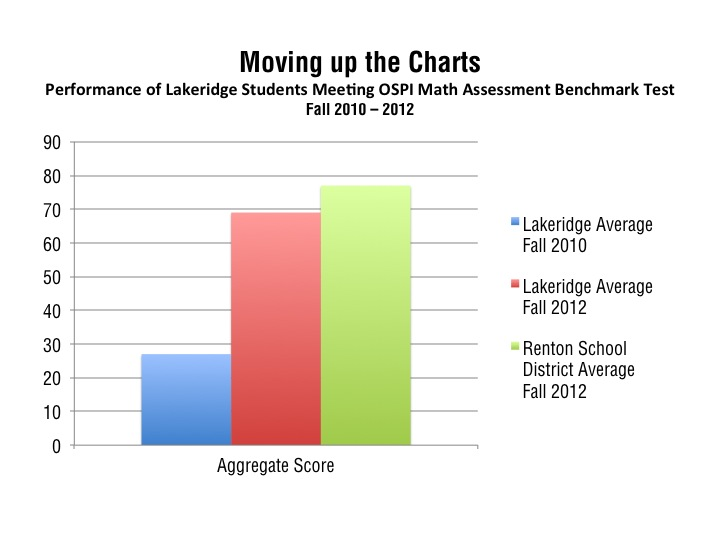 moving up: lakeridge scores increase dramatically 2010-2012