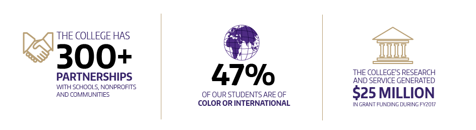300+ partnerships 47% international or students of color - 25 million in research grants