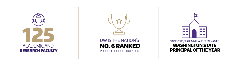 125 academic faculty + #6 US Public School of Education + 9 alums voted principal of the year